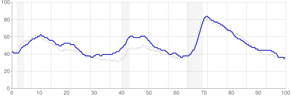 Washington monthly unemployment rate chart from 1990 to December 2017